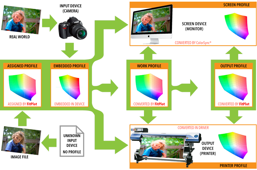 color profile fitplot color management